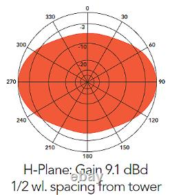 UHF Antenna, 4-element folded dipole array 400-470 MHz, 9 DBd 300W
