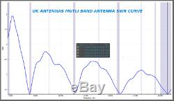 UK Antennas Half wave end fed antenna, 40m, 20m, 15m and 10m with no ATU needed