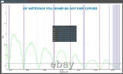 UK Antennas Multi-band/ Half-wave 491 matching transformer
