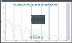 UK Antennas end fed antenna, 80/40/20/17/15/12/10m, no atu needed